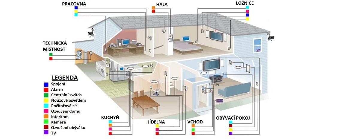 Zrealizujeme Váší představou o praktickém využití moderních technologií vašeho domu / bytu